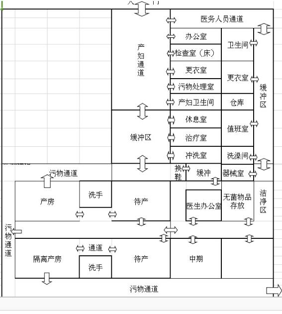妇产手术室结构图
