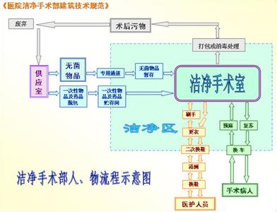 洁净手术室净化流程图