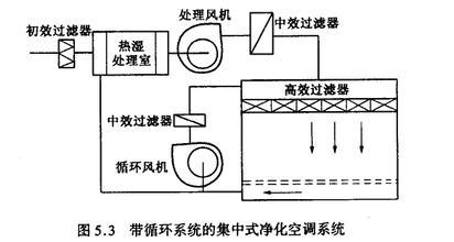 GMP車間空氣過濾系統