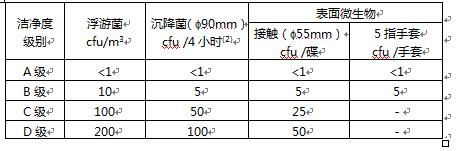 GMP洁净度ABCD对照表